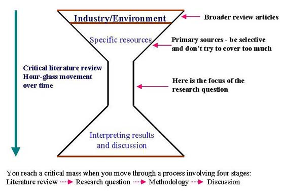 writing dissertation literature review