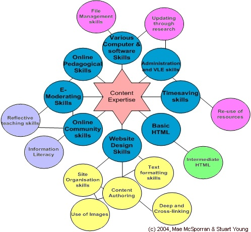McSporran, M. & Young, S. (2004). Critical skills for online ...