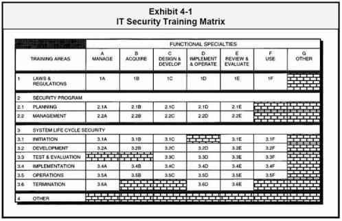 Warfare Training Matrix it Security Training Matrix