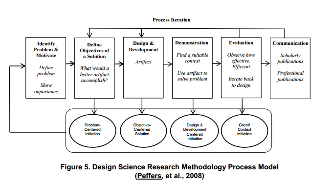 Design of research methodology